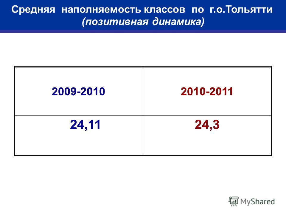 Средняя наполняемость классов по г.о.Тольятти (позитивная динамика) 2009-20102010-2011 24,1124,3 2009-20102010-2011 24,1124,3