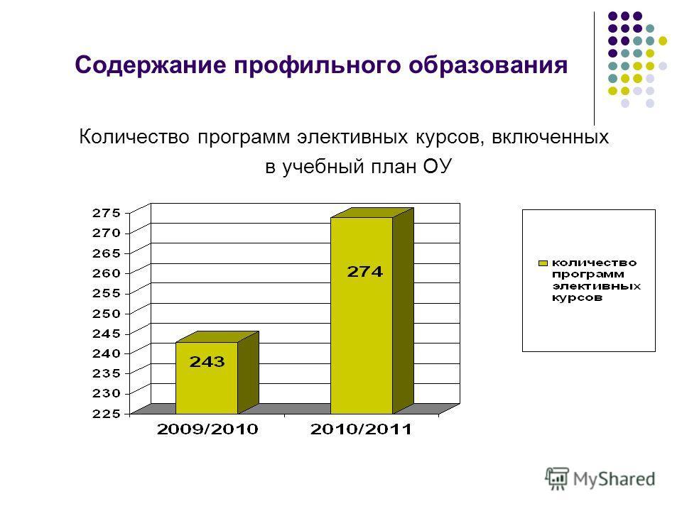 Содержание профильного образования Количество программ элективных курсов, включенных в учебный план ОУ