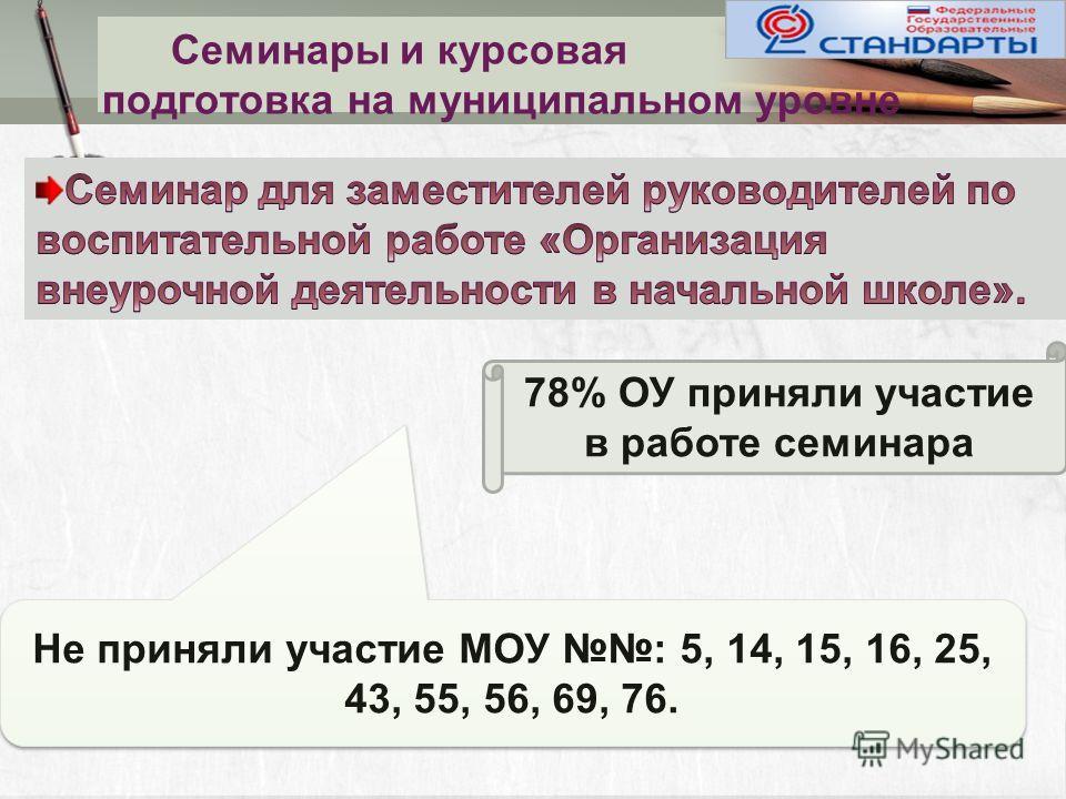 Семинары и курсовая подготовка на муниципальном уровне Не приняли участие МОУ : 5, 14, 15, 16, 25, 43, 55, 56, 69, 76. 78% ОУ приняли участие в работе семинара