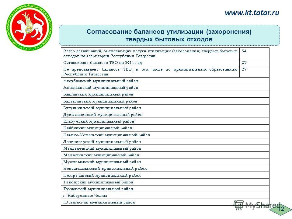 Согласование балансов утилизации (захоронения) твердых бытовых отходов www.kt.tatar.ru 12