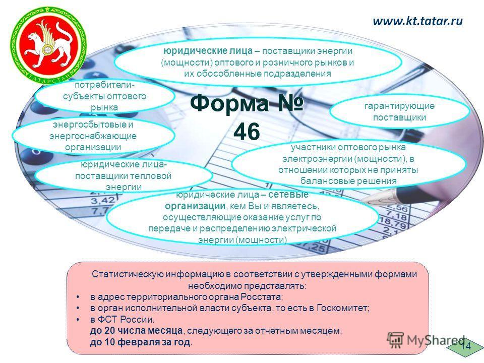 www.kt.tatar.ru 14 юридические лица – поставщики энергии (мощности) оптового и розничного рынков и их обособленные подразделения гарантирующие поставщики потребители- субъекты оптового рынка энергосбытовые и энергоснабжающие организации участники опт