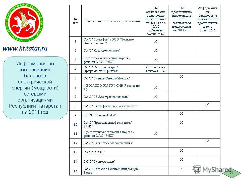 Информация по согласованию балансов электрической энергии (мощности) сетевыми организациями Республики Татарстан на 2011 год www.kt.tatar.ru 3
