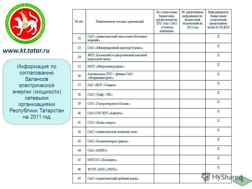 Информация по согласованию балансов электрической энергии (мощности) сетевыми организациями Республики Татарстан на 2011 год www.kt.tatar.ru 5