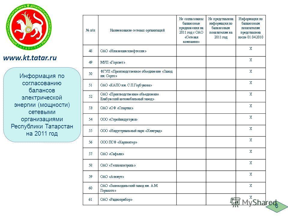 Информация по согласованию балансов электрической энергии (мощности) сетевыми организациями Республики Татарстан на 2011 год www.kt.tatar.ru 6