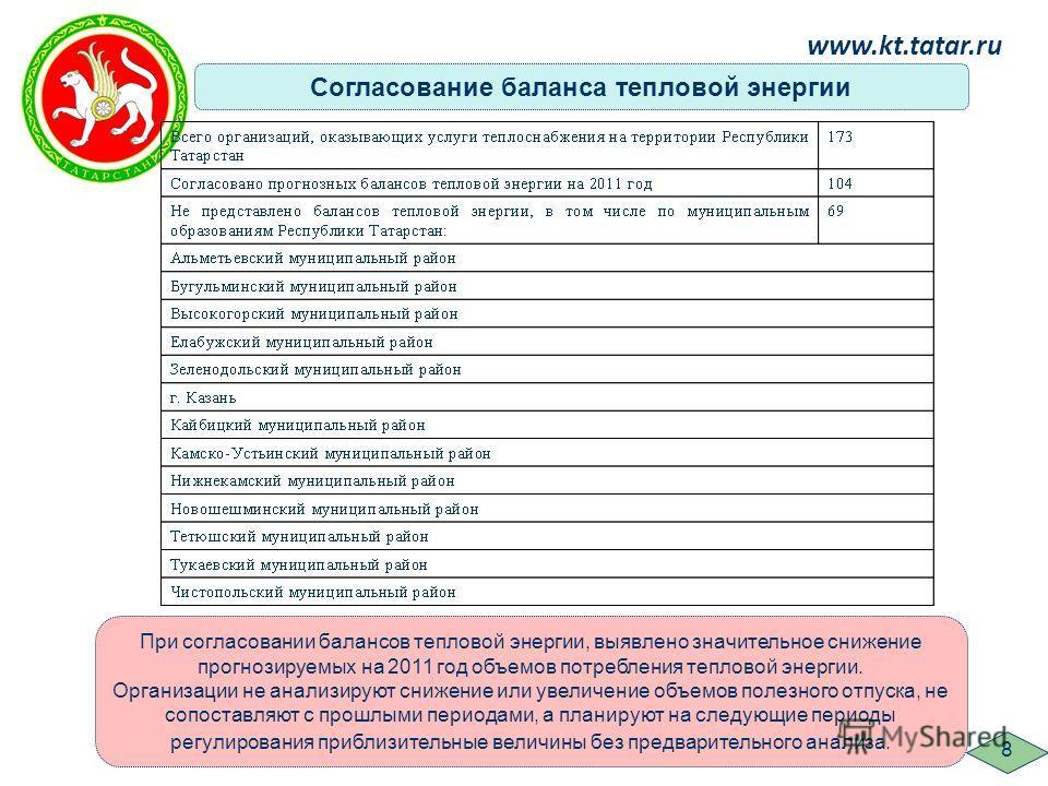 www.kt.tatar.ru 8 При согласовании балансов тепловой энергии, выявлено значительное снижение прогнозируемых на 2011 год объемов потребления тепловой энергии. Организации не анализируют снижение или увеличение объемов полезного отпуска, не сопоставляю