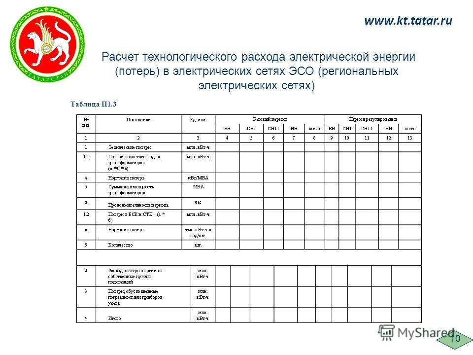 www.kt.tatar.ru 10 Расчет технологического расхода электрической энергии (потерь) в электрических сетях ЭСО (региональных электрических сетях) Таблица П1.3