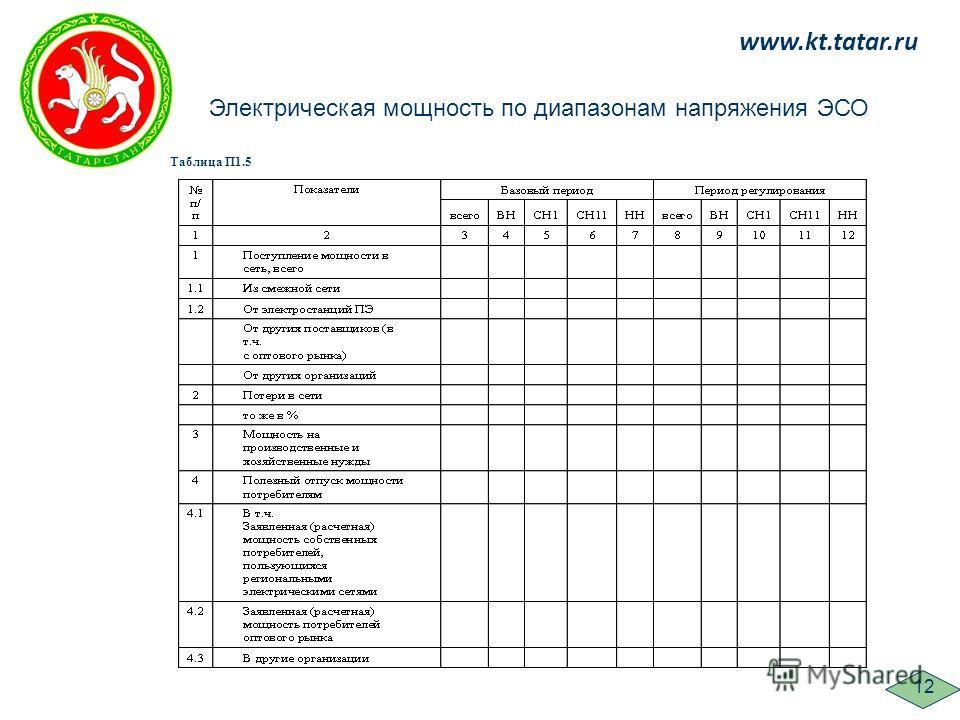 www.kt.tatar.ru Электрическая мощность по диапазонам напряжения ЭСО Таблица П1.5 12