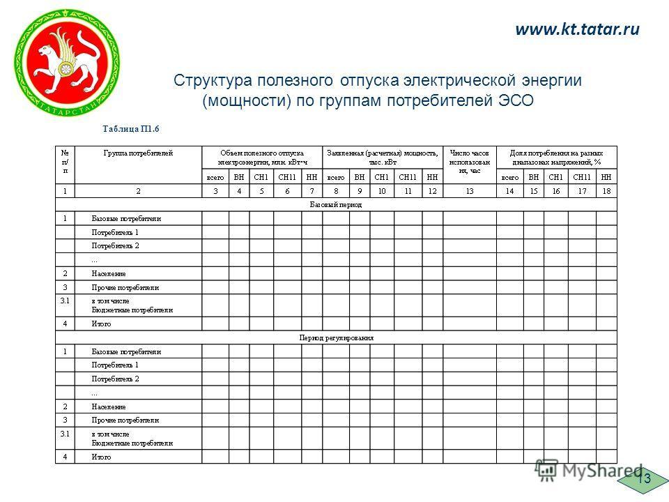 www.kt.tatar.ru 13 Структура полезного отпуска электрической энергии (мощности) по группам потребителей ЭСО Таблица П1.6