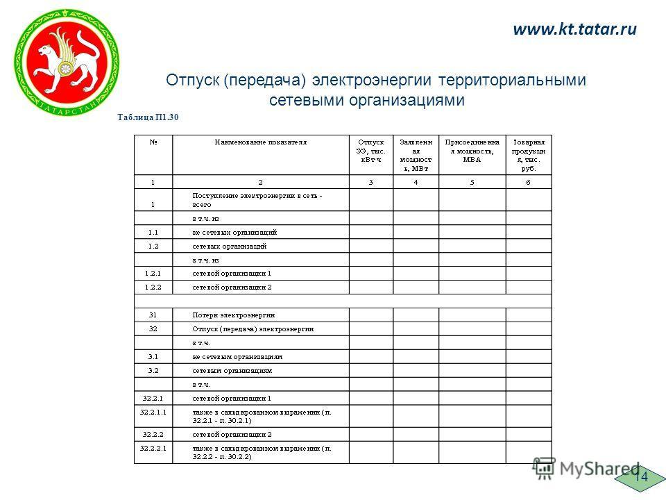 www.kt.tatar.ru 14 Отпуск (передача) электроэнергии территориальными сетевыми организациями Таблица П1.30