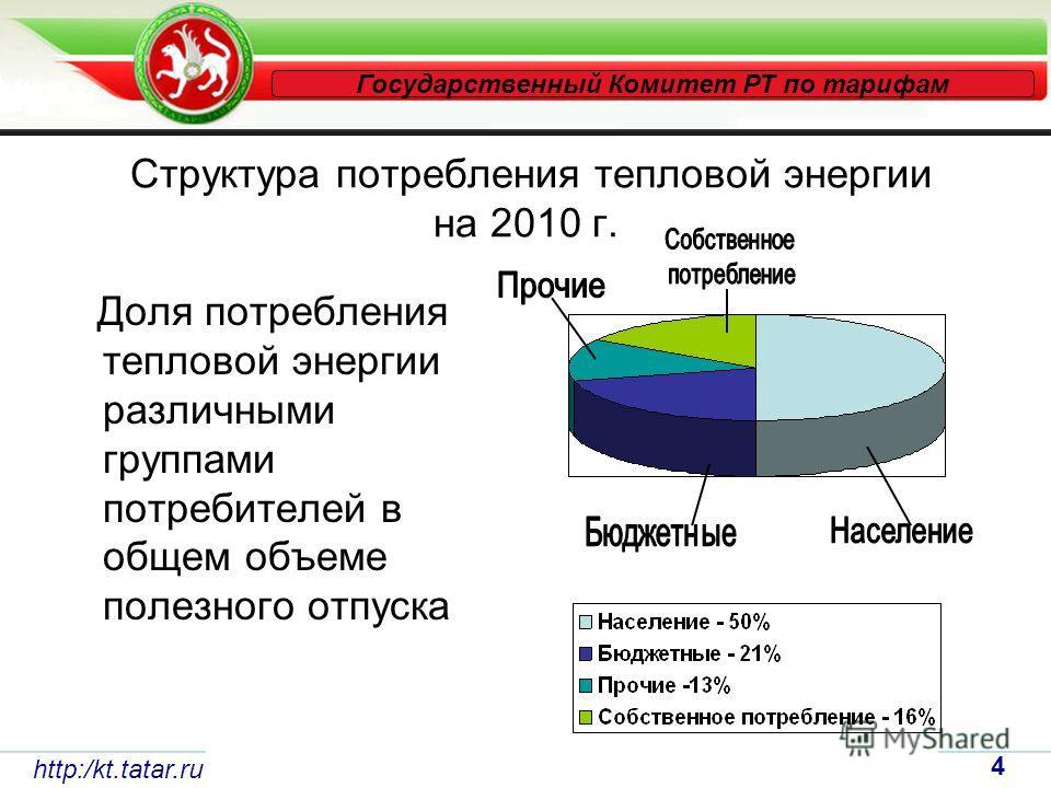 Структура потребления тепловой энергии на 2010 г. Доля потребления тепловой энергии различными группами потребителей в общем объеме полезного отпуска http:/kt.tatar.ru 4 Государственный Комитет РТ по тарифам