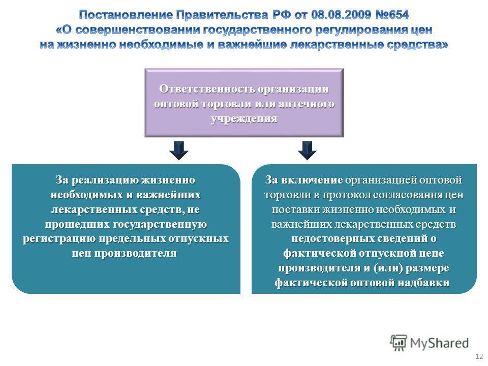 Ответственность организации оптовой торговли или аптечного учреждения За реализацию жизненно необходимых и важнейших лекарственных средств, не прошедших государственную регистрацию предельных отпускных цен производителя За реализацию жизненно необход