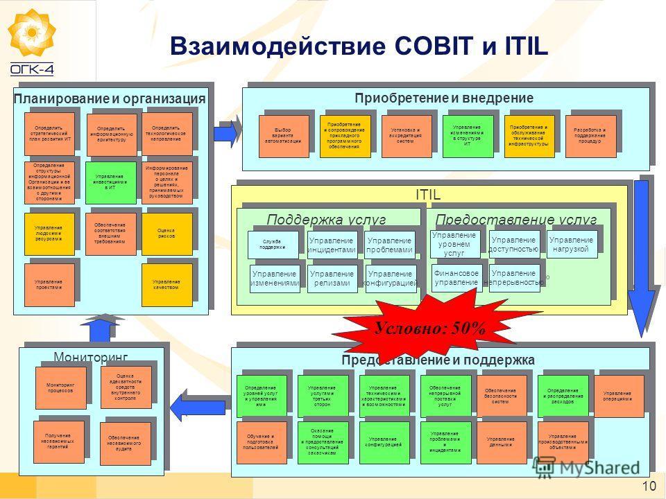 10 Планирование и организация Определить стратегический план развития ИТ Определить стратегический план развития ИТ Определение структуры информационной Организации и ее взаимоотношения с другими сторонами Определение структуры информационной Организ