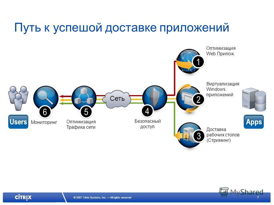 7 © 2007 Citrix Systems, Inc. All rights reserved Мониторинг 6 6 Оптимизация Трафика сети 5 5 Путь к успешой доставке приложений UsersApps Безопасный доступ 4 4 Оптимизация Web Прилож. 1 1 Доставка рабочих столов (Стриминг) 3 3 Виртуализация Windows