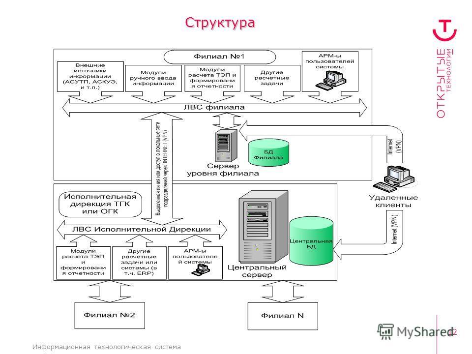 12 Информационная технологическая система Структура
