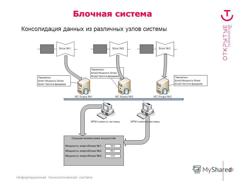 19 Информационная технологическая система Блочная система Консолидация данных из различных узлов системы