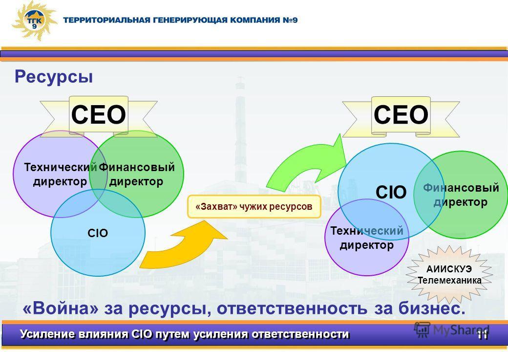 Усиление влияния CIO путем усиления ответственности 11 Технический директор Финансовый директор CIO Технический директор Финансовый директор CIO «Захват» чужих ресурсов «Война» за ресурсы, ответственность за бизнес. CEO АИИСКУЭ Телемеханика Ресурсы
