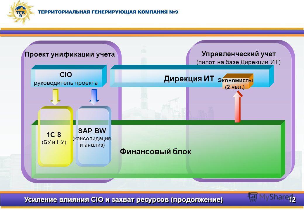Усиление влияния CIO и захват ресурсов (продолжение) 12 Управленческий учет (пилот на базе Дирекции ИТ) Проект унификации учета CIO руководитель проекта Финансовый блок 1C 8 (БУ и НУ) SAP BW (консолидация и анализ) Дирекция ИТ Экономисты (2 чел.)