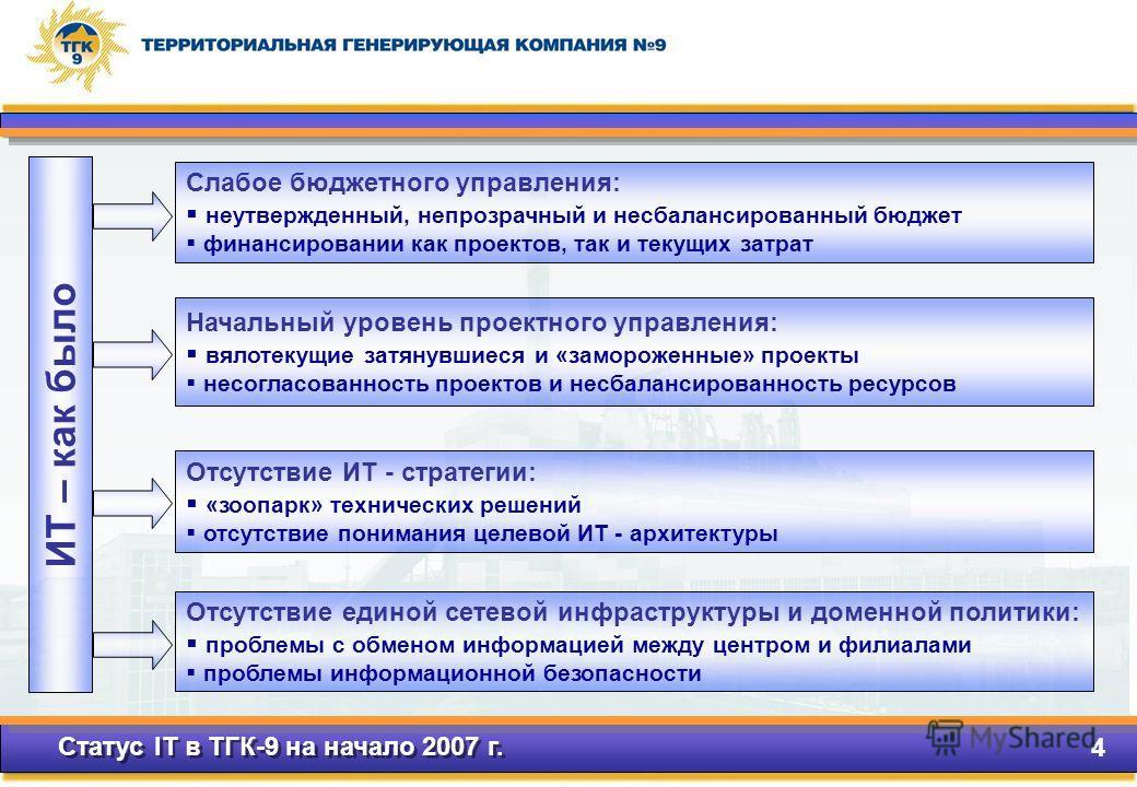 Статус IT в ТГК-9 на начало 2007 г. 4 ИТ – как было Слабое бюджетного управления: неутвержденный, непрозрачный и несбалансированный бюджет финансировании как проектов, так и текущих затрат Начальный уровень проектного управления: вялотекущие затянувш