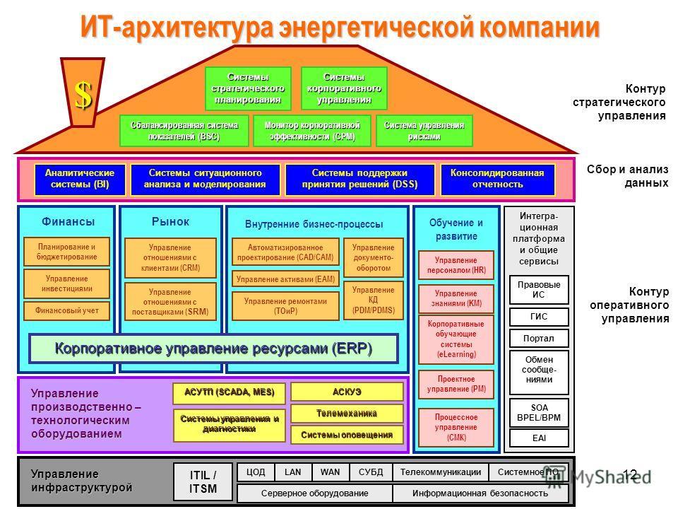 12 Внутренние бизнес-процессы Обучение и развитие Аналитические системы (BI) Сбалансированная система показателей (BSC) Системы стратегического планирования Рынок Управление отношениями с клиентами (CRM) Финансы Управление инвестициями Планирование и