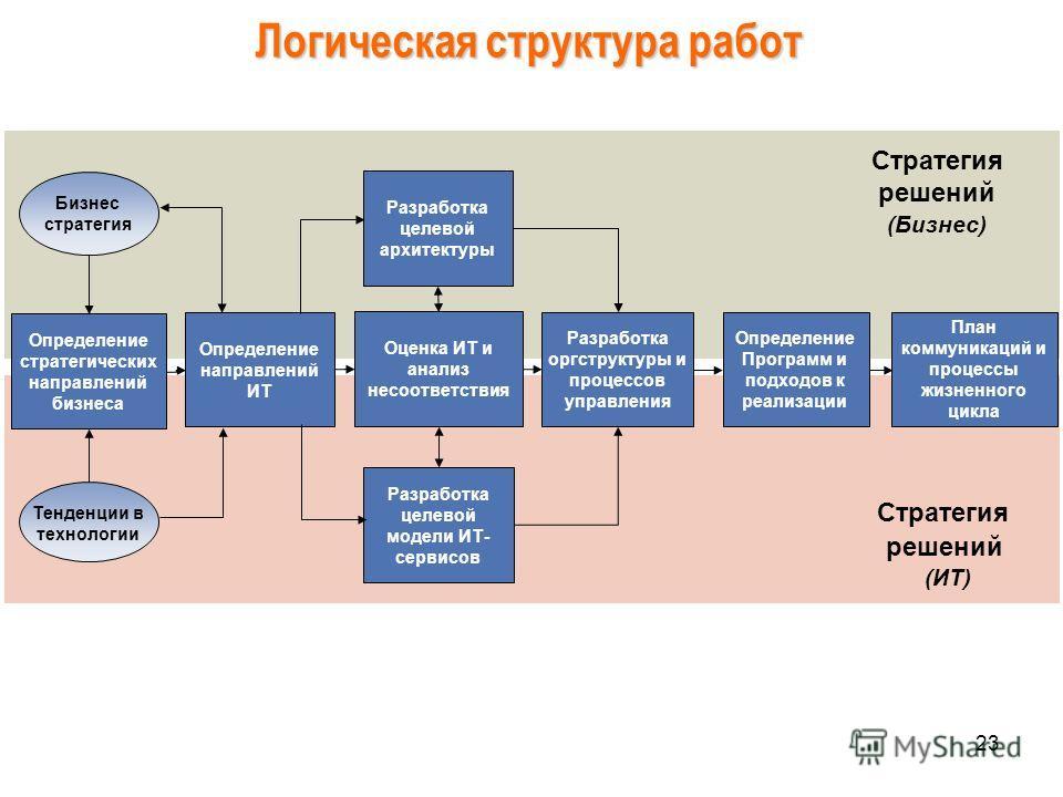 23 Стратегия решений (Бизнес) Стратегия решений (ИТ) Определение стратегических направлений бизнеса Определение направлений ИТ Разработка целевой архитектуры Разработка оргструктуры и процессов управления Разработка целевой модели ИТ- сервисов Опреде