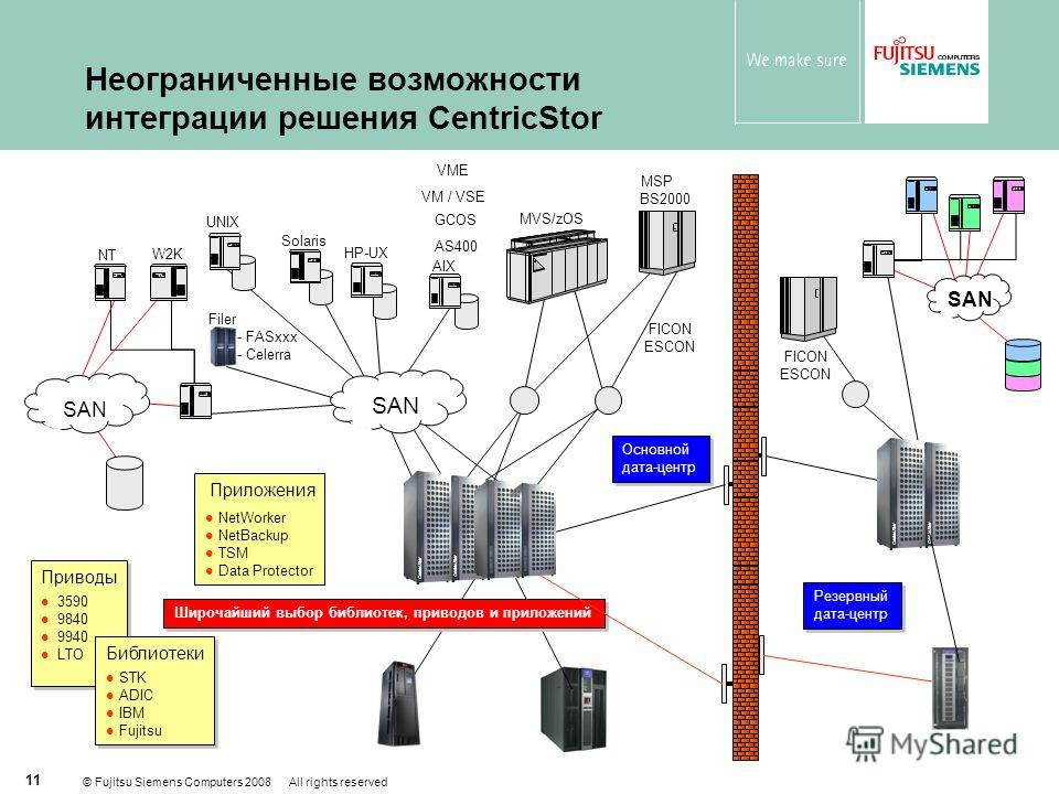 © Fujitsu Siemens Computers 2008 All rights reserved 11 Приводы 3590 9840 9940 LTO Приводы 3590 9840 9940 LTO Приложения NetWorker NetBackup TSM Data Protector Библиотеки STK ADIC IBM Fujitsu Библиотеки STK ADIC IBM Fujitsu Основной дата-центр Широча