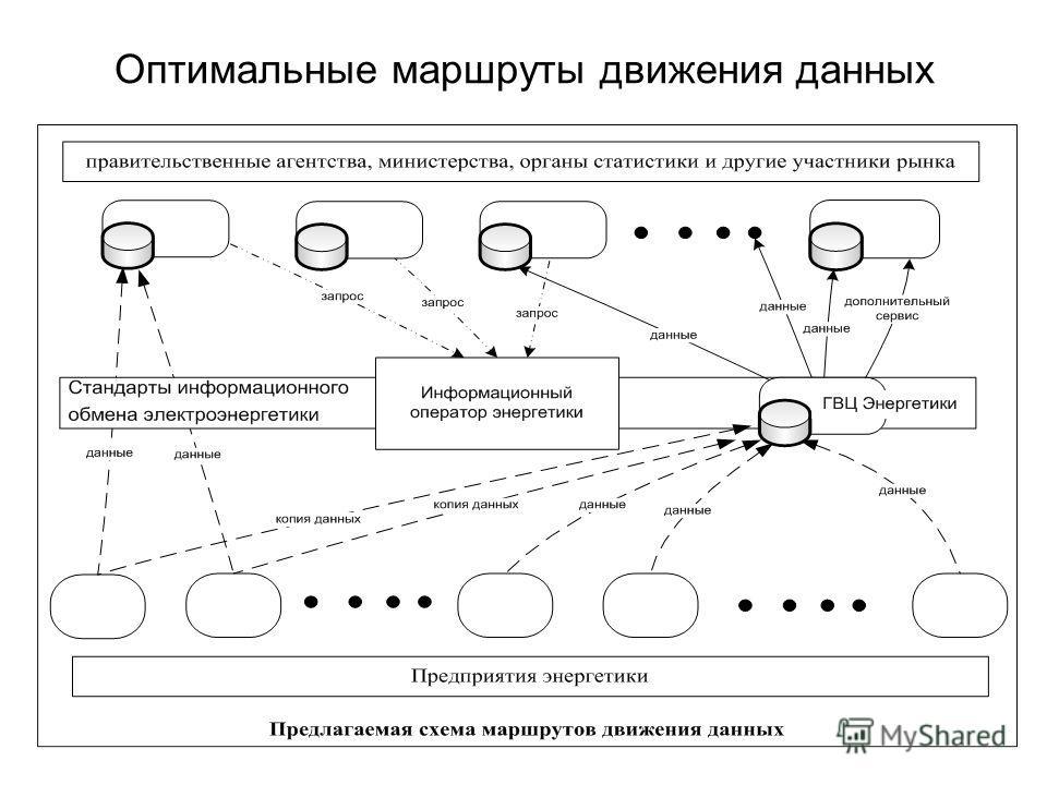 Оптимальные маршруты движения данных