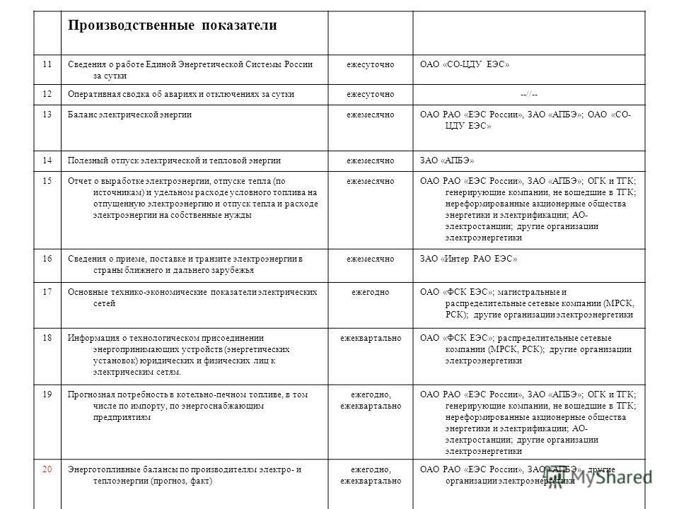 Производственные показатели 11Сведения о работе Единой Энергетической Системы России за сутки ежесуточноОАО «СО-ЦДУ ЕЭС» 12Оперативная сводка об авариях и отключениях за суткиежесуточно--//-- 13Баланс электрической энергииежемесячноОАО РАО «ЕЭС Росси