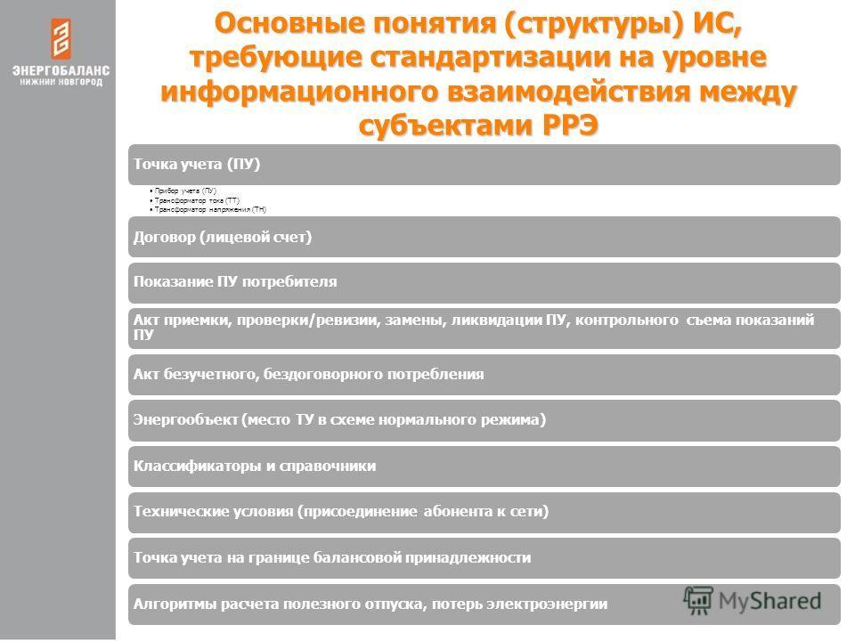 Основные понятия (структуры) ИС, требующие стандартизации на уровне информационного взаимодействия между субъектами РРЭ Точка учета (ПУ) Прибор учета (ПУ) Трансформатор тока (ТТ) Трансформатор напряжения (ТН) Договор (лицевой счет) Показание ПУ потре