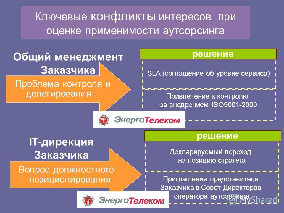 Ключевые конфликты интересов при оценке применимости аутсорсинга Проблема контроля и делегирования Общий менеджмент Заказчика Вопрос должностного позиционирования IT-дирекция Заказчика Привлечение к контролю за внедрением ISO9001-2000 SLA (соглашение