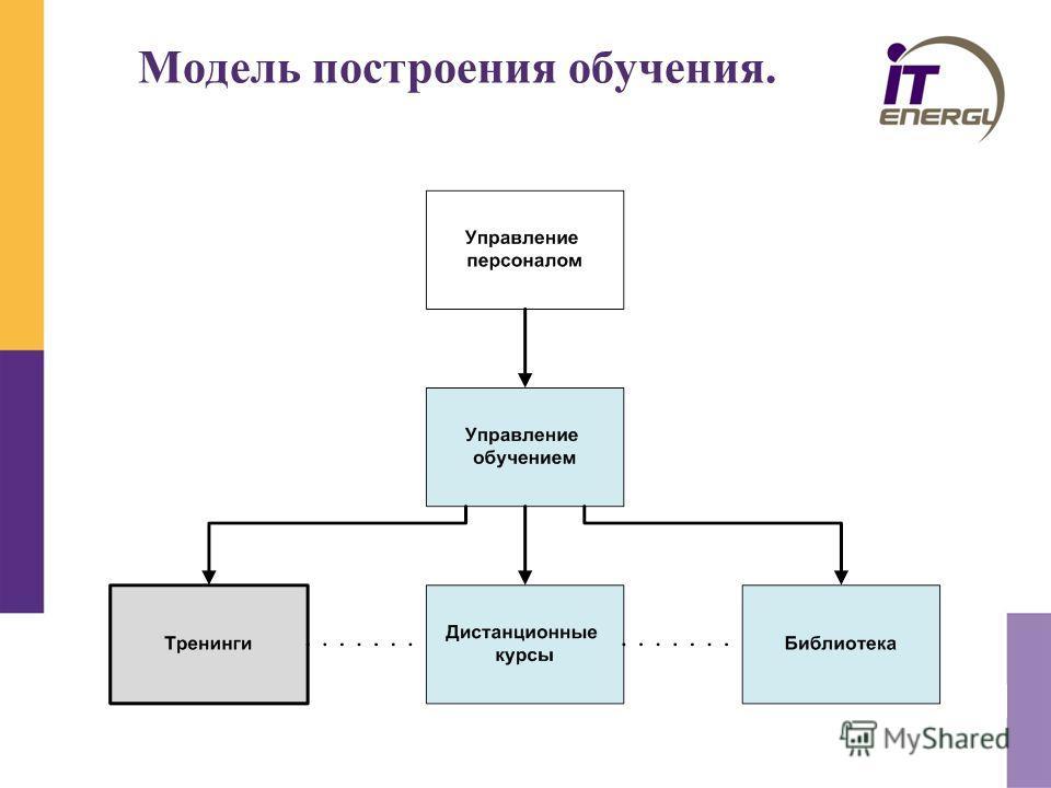 Модель построения обучения.