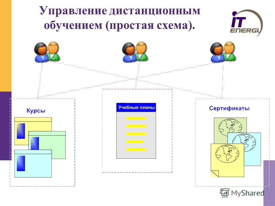 Управление дистанционным обучением (простая схема).