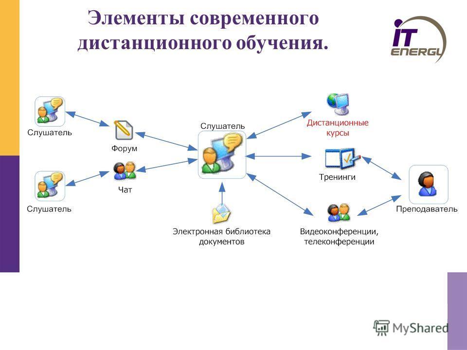 Элементы современного дистанционного обучения.