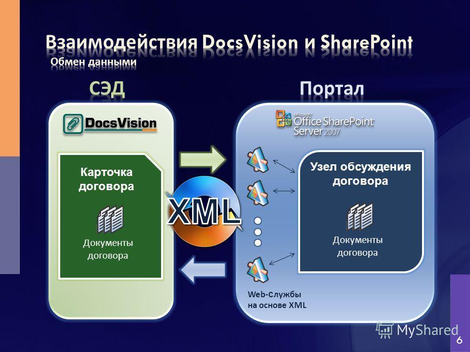 Карточка договора Узел обсуждения договора Документы договора Документы договора 6 Web- с лужбы на основе XML
