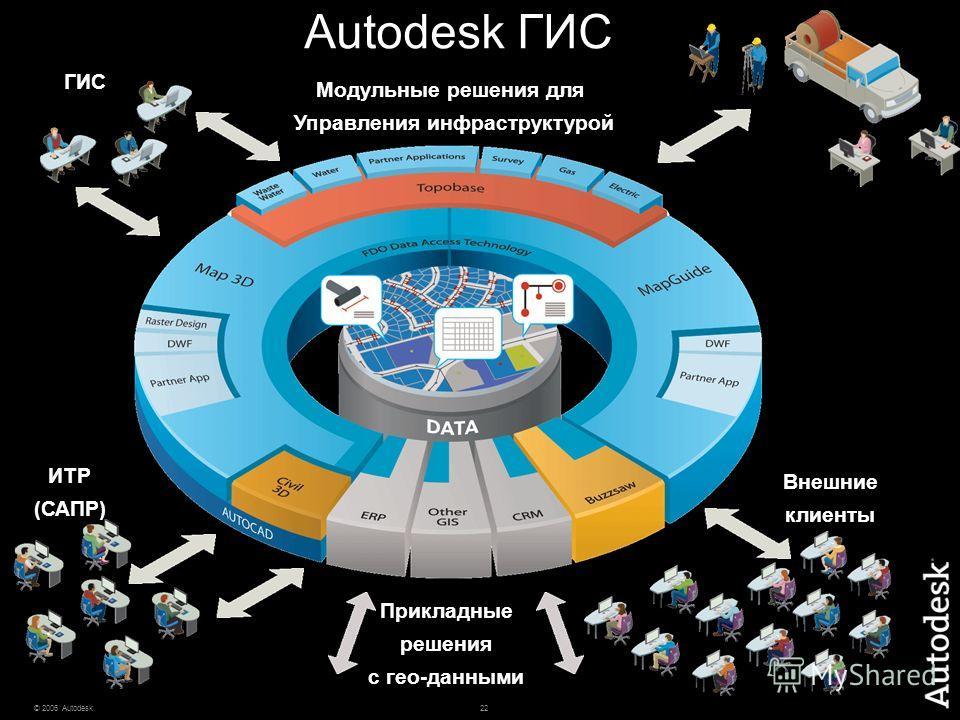 22© 2006 Autodesk Модульные решения для Управления инфраструктурой Прикладные решения с гео-данными Внешние клиенты ИТР (САПР) ГИС Autodesk ГИС