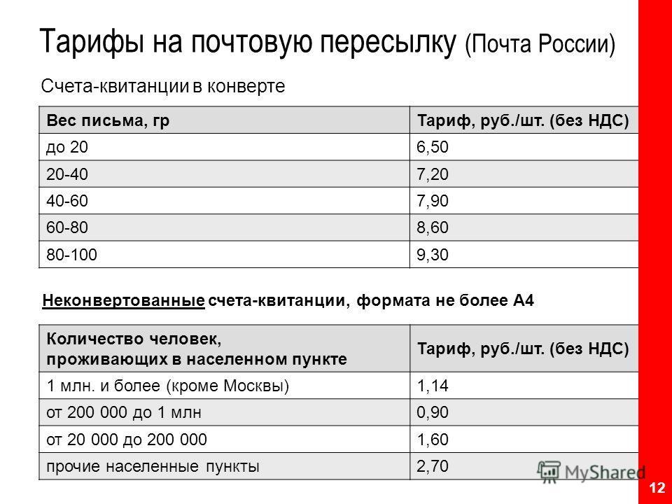 Тарифы на почтовую пересылку (Почта России) Количество человек, проживающих в населенном пункте Тариф, руб./шт. (без НДС) 1 млн. и более (кроме Москвы) 1,14 от 200 000 до 1 млн 0,90 от 20 000 до 200 000 1,60 прочие населенные пункты 2,70 Счета-квитан