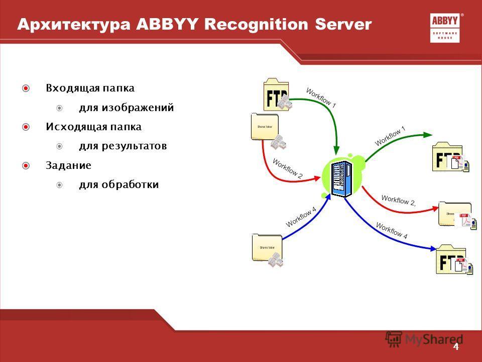4 Архитектура ABBYY Recognition Server Входящая папка для изображений Исходящая папка для результатов Задание для обработки