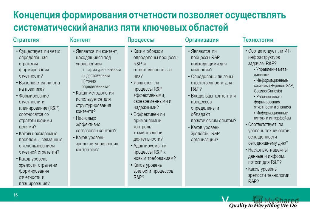 y 15 Концепция формирования отчетности позволяет осуществлять систематический анализ пяти ключевых областей Стратегия Существует ли четко определенная стратегия формирования отчетности? Выполняется ли она на практике? Формирование отчетности и планир