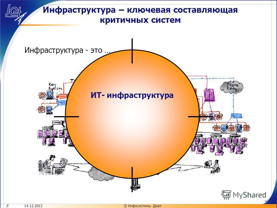 14.12.20135© Инфосистемы Джет Инфраструктура - это … ИТ- инфраструктура Инфраструктура – ключевая составляющая критичных систем