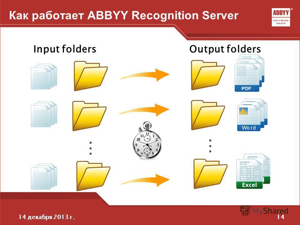 1414 декабря 2013 г. Как работает ABBYY Recognition Server............ Input foldersOutput folders