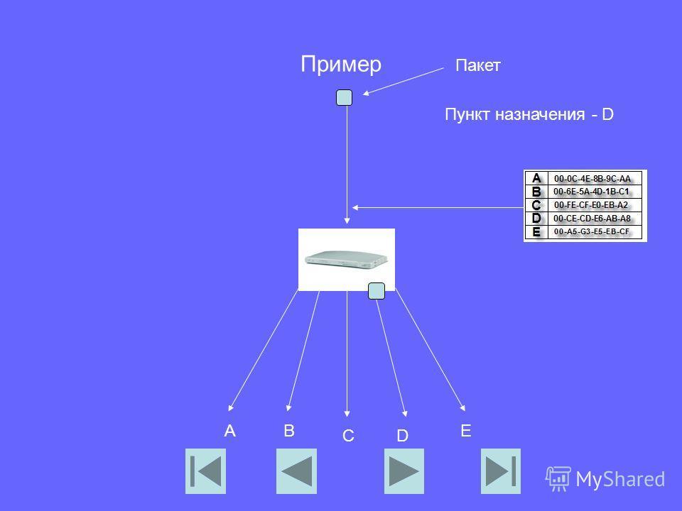 Пример Пакет AB CD E Пункт назначения - D
