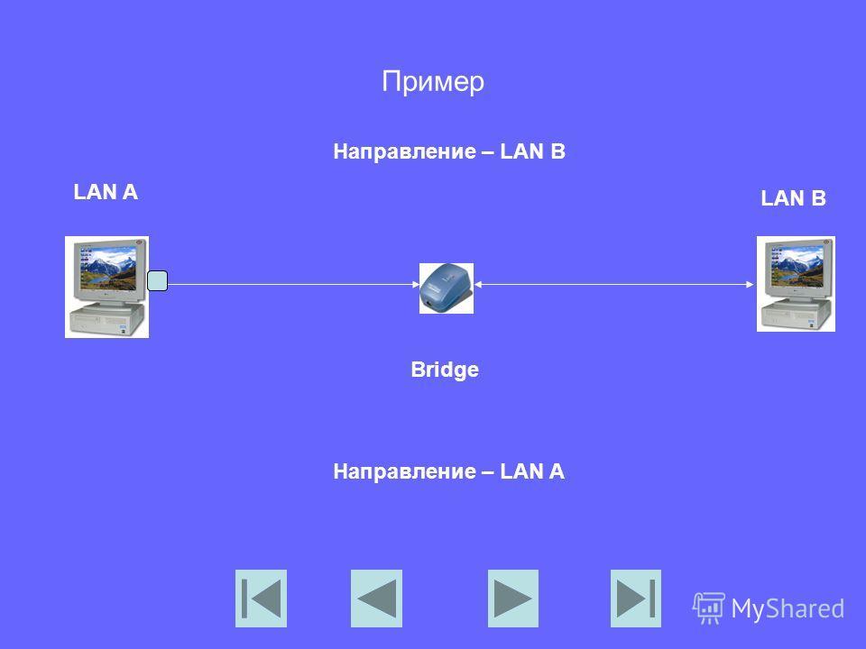 Пример LAN A LAN B Bridge Направление – LAN B Направление – LAN A