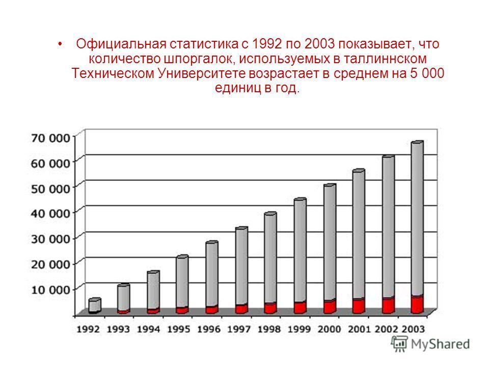 Официальная статистика с 1992 по 2003 показывает, что количество шпоргалок, используемых в таллиннском Техническом Университете возрастает в среднем на 5 000 единиц в год.