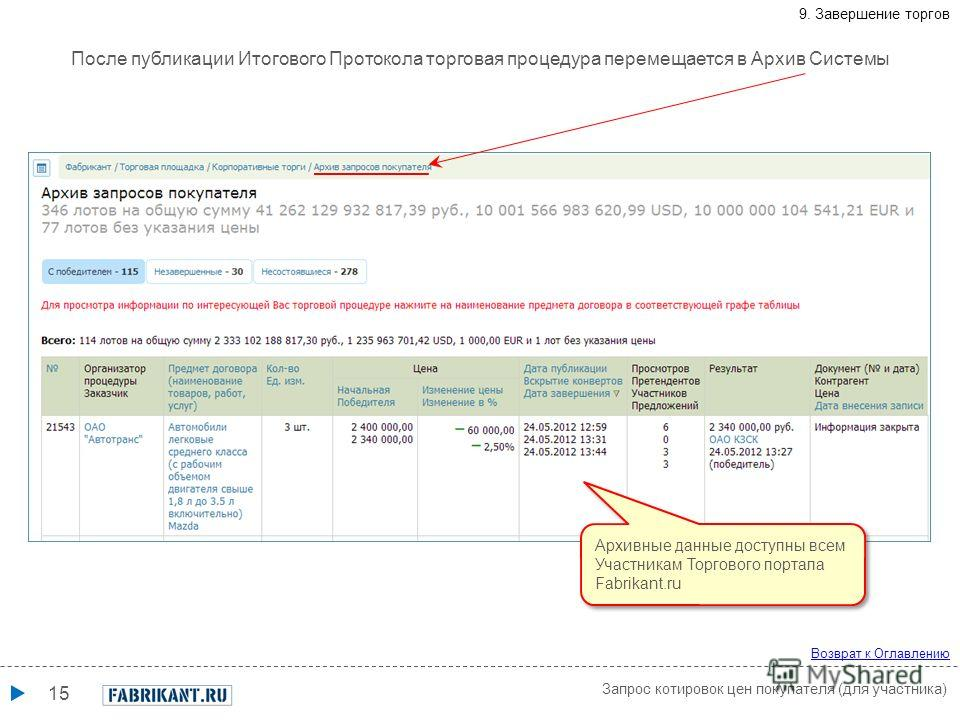 15 После публикации Итогового Протокола торговая процедура перемещается в Архив Системы Запрос котировок цен покупателя (для участника) Возврат к Оглавлению 9. Завершение торгов Архивные данные доступны всем Участникам Торгового портала Fabrikant.ru