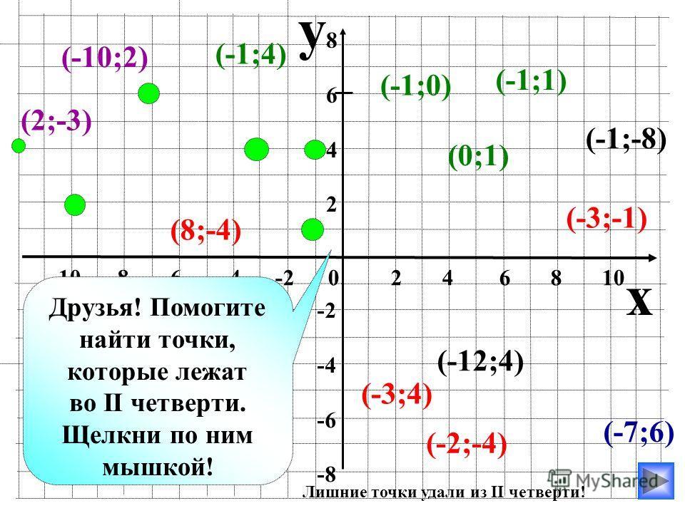 y x -10 -8 -6 -4 -2 0 2 4 6 8 10 86428642 -2 -4 -6 -8 (-7;6) (-10;2) (-1;4) (-12;4) (-1;0) (-1;1) (-1;-8) (-3;-1) (2;-3) (-2;-4) (8;-4) (0;1) Друзья! Помогите найти точки, которые лежат во II четверти. Щелкни по ним мышкой! (-3;4) Лишние точки удали