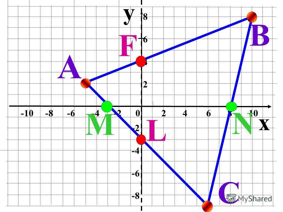 y x -10 -8 -6 -4 -2 0 2 4 6 8 10 86428642 -2 -4 -6 -8 А В С M N L F