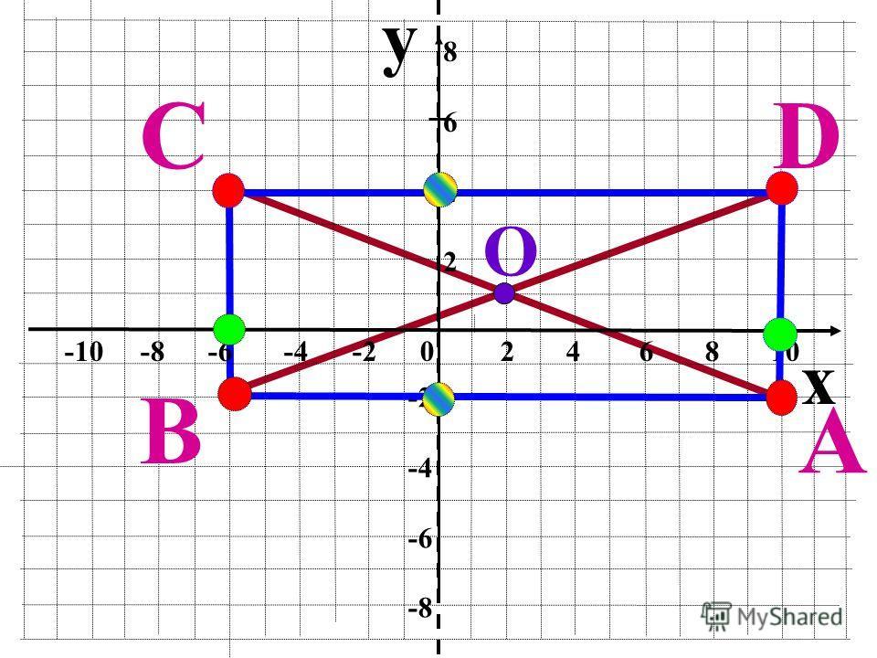 y x -10 -8 -6 -4 -2 0 2 4 6 8 10 86428642 -2 -4 -6 -8 A B CD О