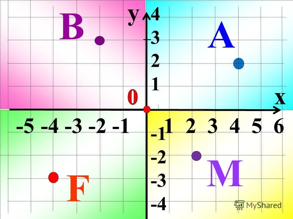 y x -5 -4 -3 -2 -1 1 2 3 4 5 6 4 3 2 1 -2 -3 -4 А В M F