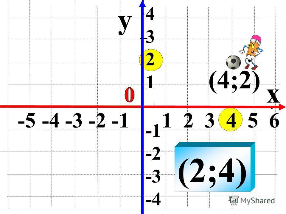 y x (2;4) 4 3 2 1 -2 -3 -4 -5 -4 -3 -2 -1 1 2 3 4 5 6 (4;2)