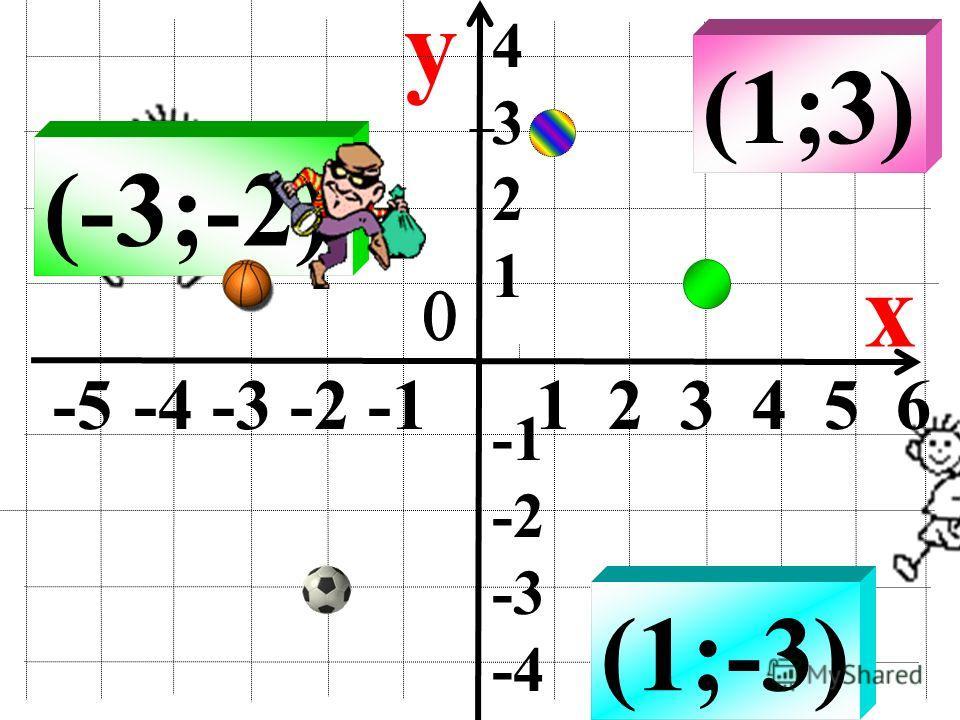 y x (1;-3) (-3;-2) (1;3) -5 -4 -3 -2 -1 1 2 3 4 5 6 4 3 2 1 -2 -3 -4