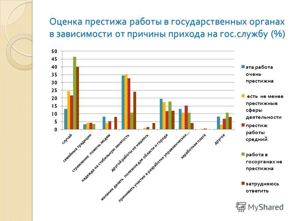 Оценка престижа работы в государственных органах в зависимости от причины прихода на гос. службу (%)
